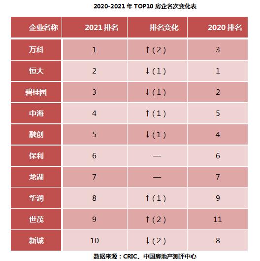 2021中国房地产500强揭晓 房企转型高质量发展