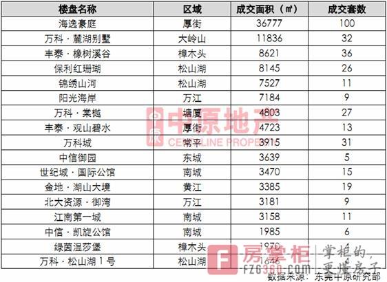 2012年以来东莞房价接连走高原因和房价走势分析