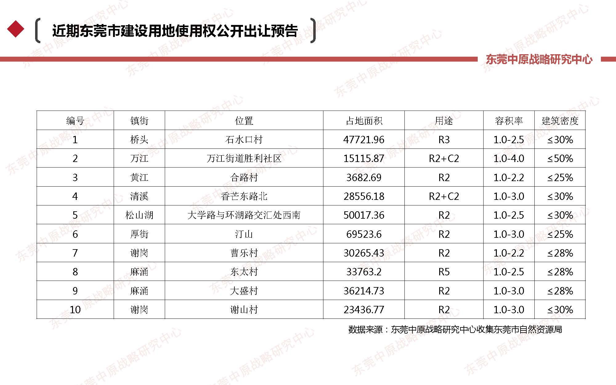 东莞中原战略研究中心:2019年7月东莞房地产市场分析报告 【客户版】_页面_19.jpg