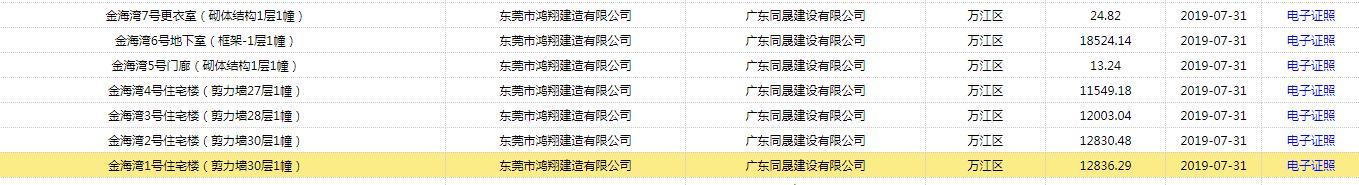 东莞城区再添高层纯住宅项目周边21000元㎡起!(图1)