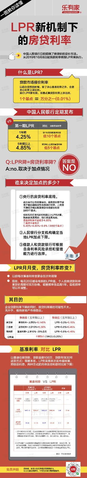 一图教你读懂LPR新机制下的房贷利率.jpg