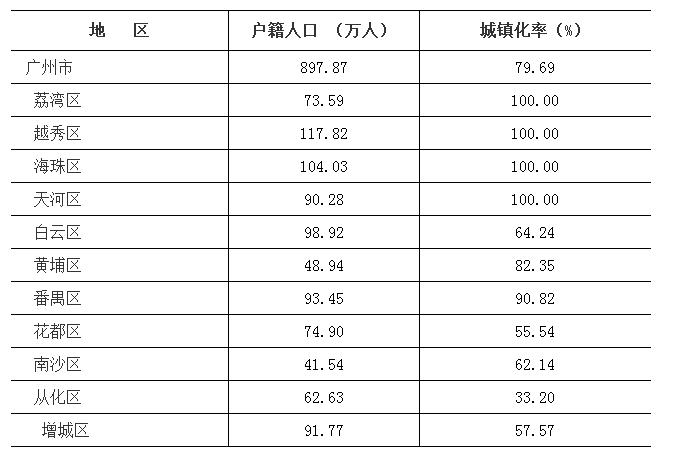 2017年末广州市常住人口1449.84万人