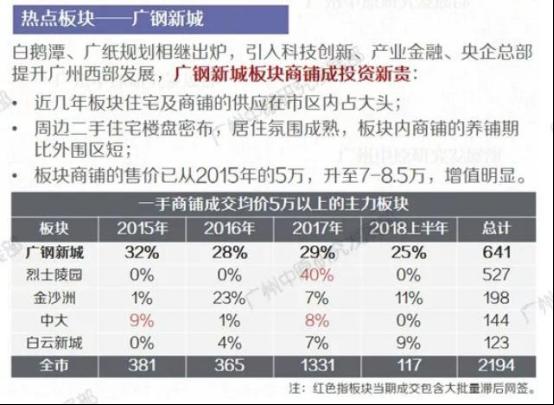 广州一手商铺热销 广钢新城板块成投资新贵(已改)247.png