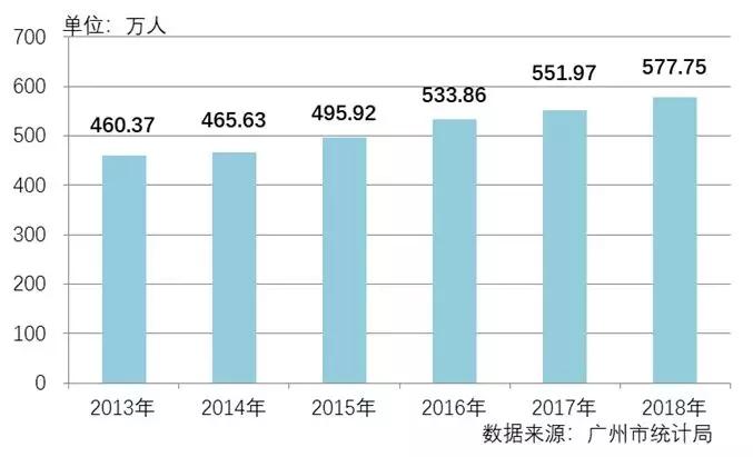 2018年度广州市住宅租金稳中微涨 市场需求稳