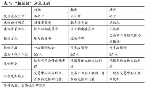 房地产行业及企业信用分析框架(国海固收 靳毅、马鑫杰)