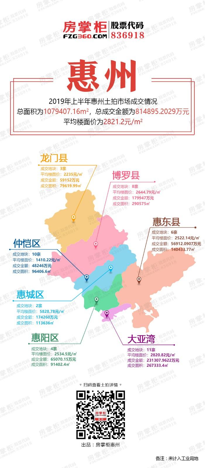2019上半年土拍成交.jpg