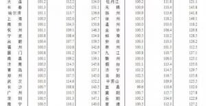 6月份70个城市房价最新数据都在这里!惠州房价又......