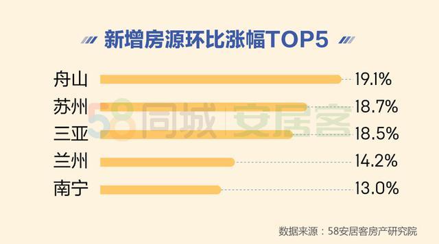北上深二手房挂牌均价超5万/平 42%客户不急着购房