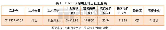 深圳上周仅1个新房项目入市实际均价约为79万元㎡