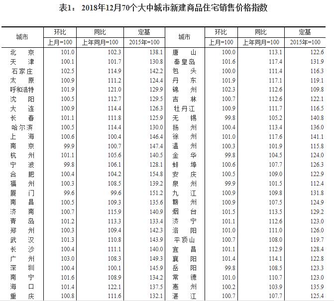 国家统计局:深圳12