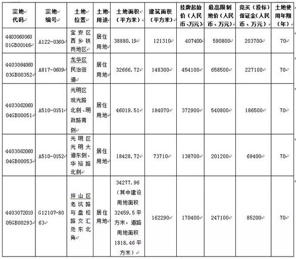 深圳一次出让5宗土地190524.png