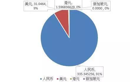 """【房企融资】""""黑五月""""再现!40家房企融资骤降52.07%!新一轮收紧信号开始?"""