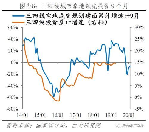 房地产投资拐点已现(夏磊、俞涛、赵璇)