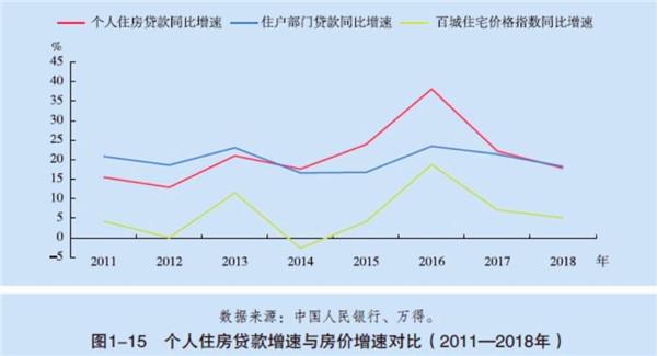 央行:个人房贷增速连续两年回落
