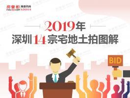2019年深圳14宗宅地土拍图解
