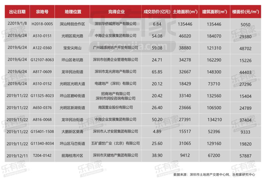 2019深圳出让居住用地.png