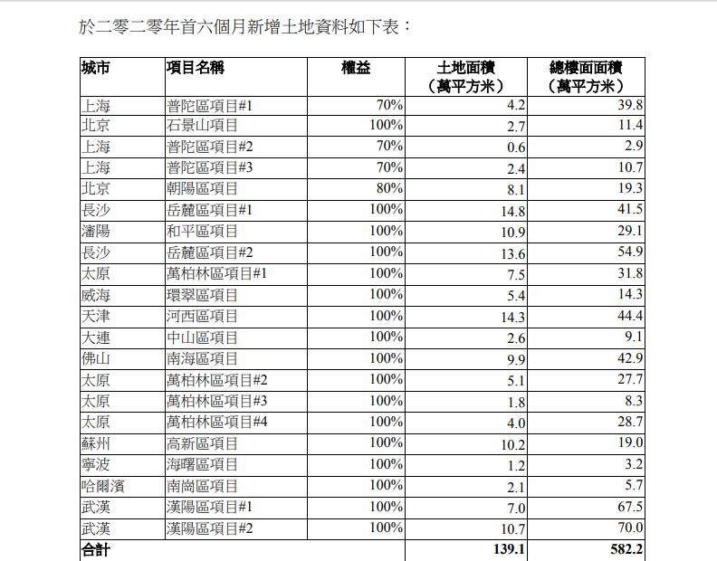 新增土储分布.png