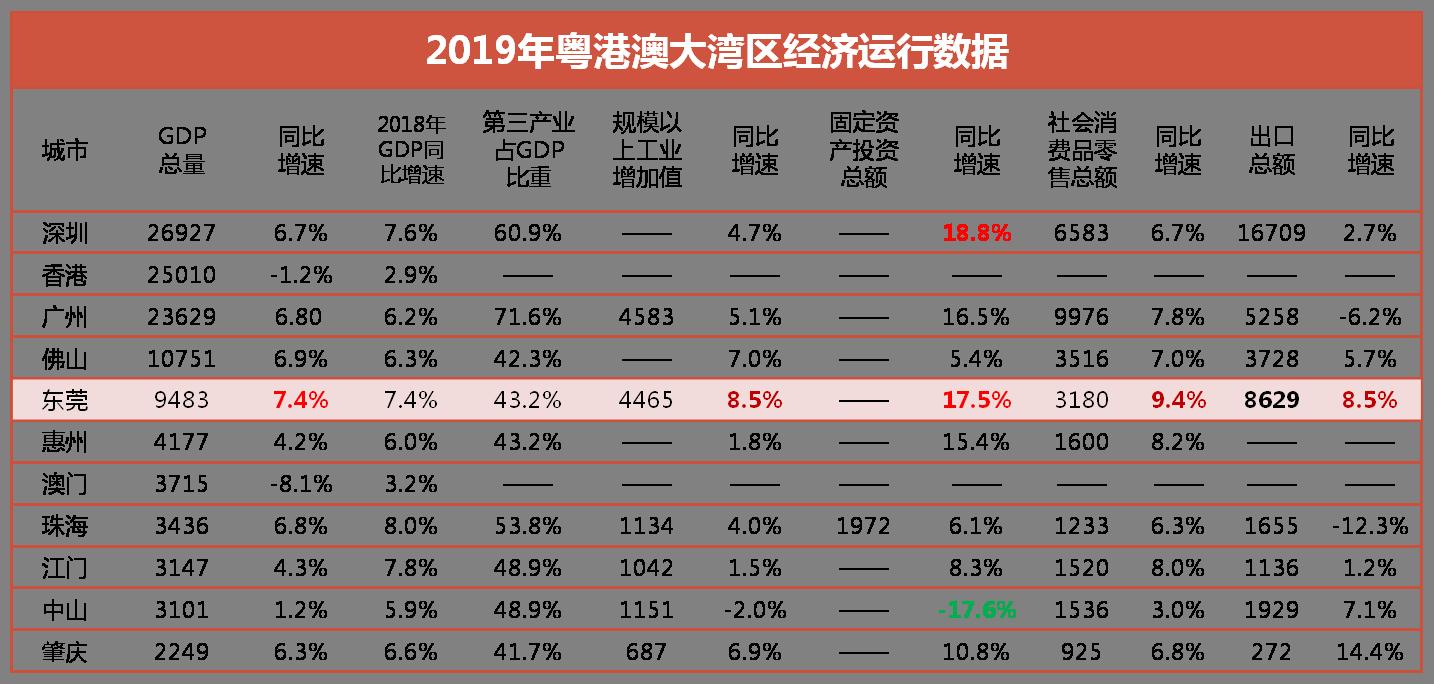 2019年东莞经济增速.png