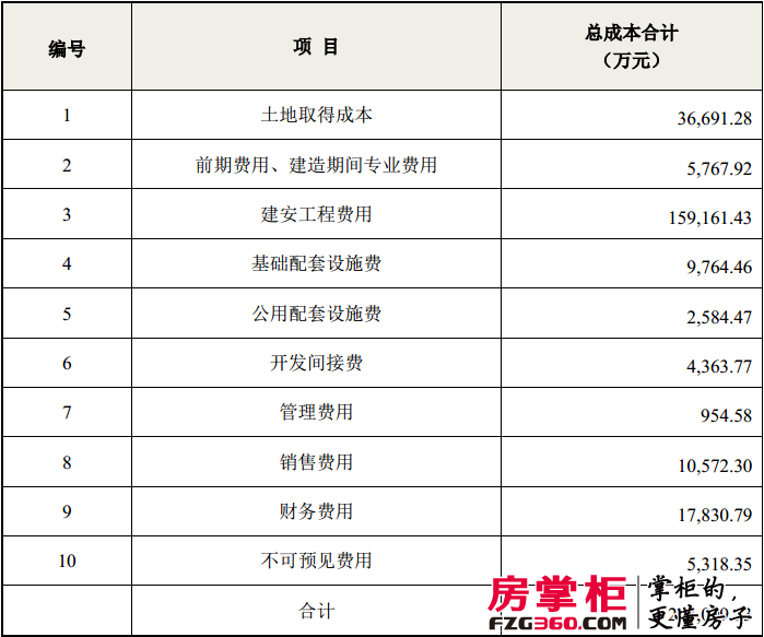 泛海控股定向增发 15亿投武汉泛海国际居住区