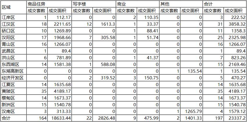 【掌柜日报】武汉商品住房1.7成交164套面积18633平米