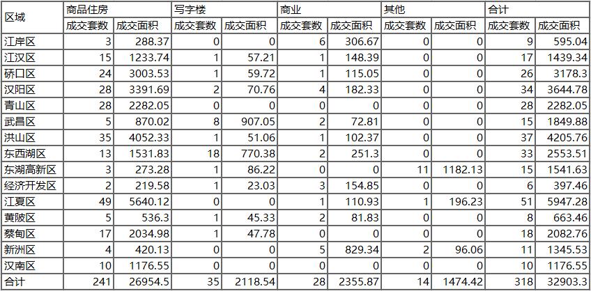【掌柜日报】武汉商品住房1.8成交241套面积26954平米