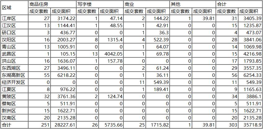 【掌柜日报】武汉商品住房1.14成交251套面积28227平米