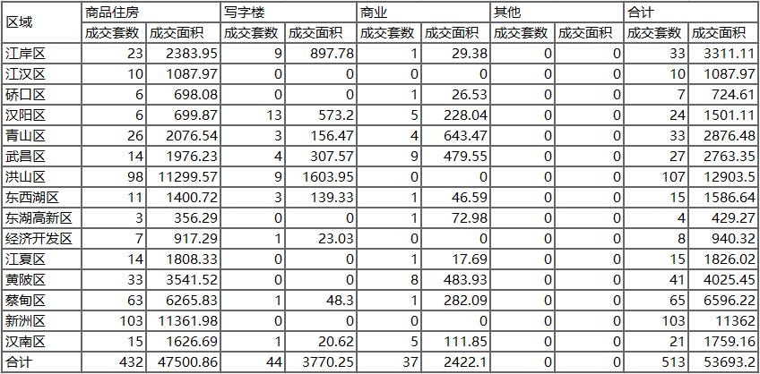 【掌柜日报】武汉商品住房1.16成交432套面积47500平米