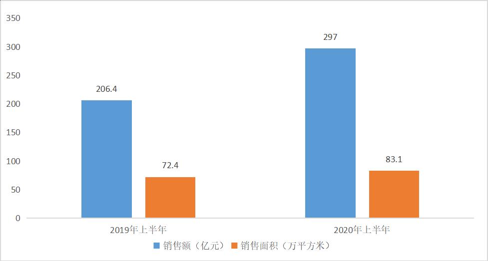 ▲仁恒置地销售额和销售面积情况.png